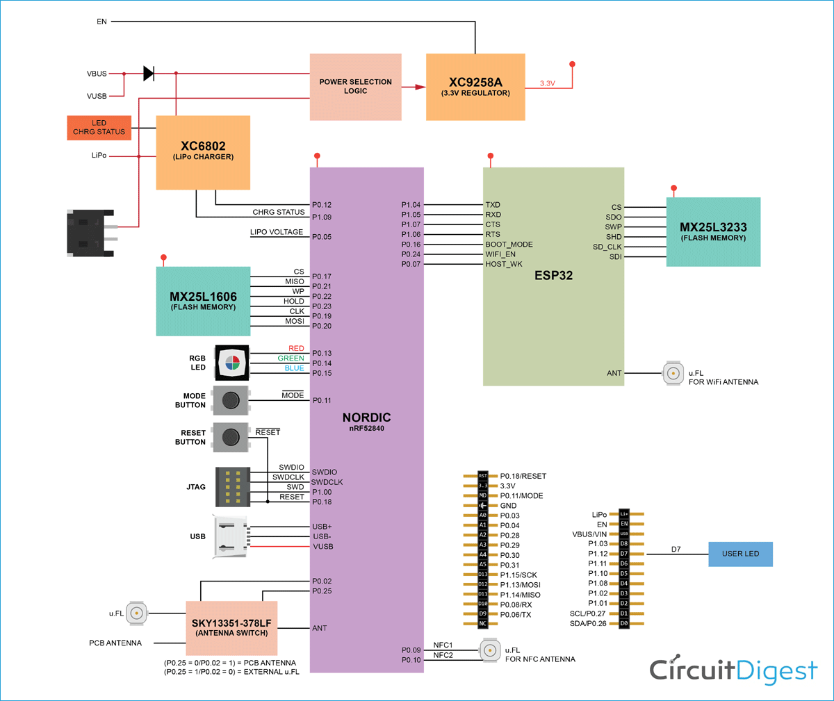Particle Argon IoT Development Board Block Diagram