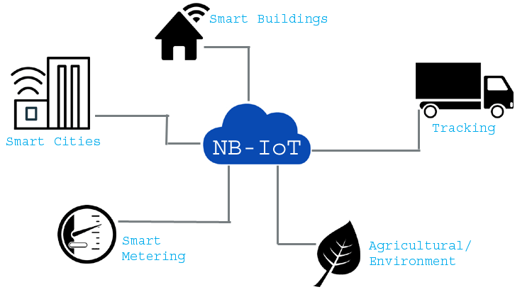 Narrow Band (NB) IoT – The next level Communication Network for Internet of Things