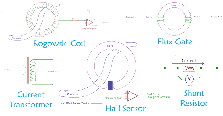 Current Sensing Techniques using Different Current Sensors