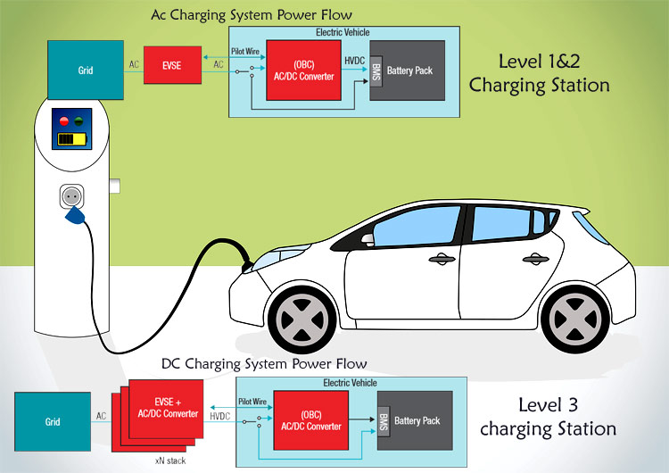 Electric Vehicle On-board Chargers and Charging Stations