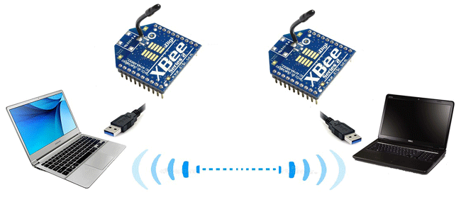 Communication between two computers using xbee modules