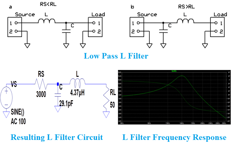 Impedance Matching Filter Circuit Design