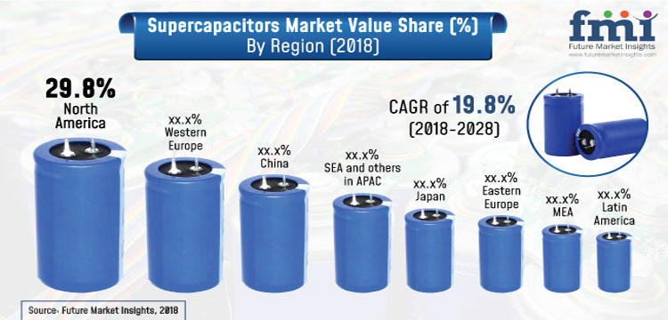 Supercapacitors Market Value Share by Region