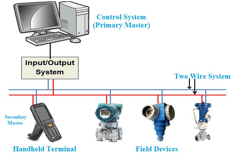 HART's Multi-Drop Network Mode
