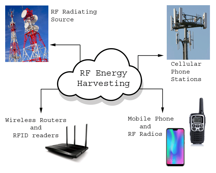 RF Energy Harvesting - Converting Radio Frequency into Electrical Energy