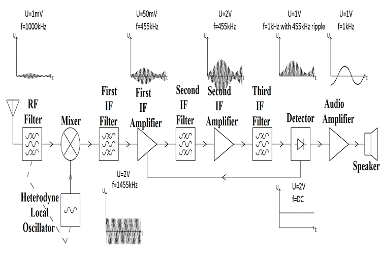 Superheterodyne AM Receiver Block Diagram