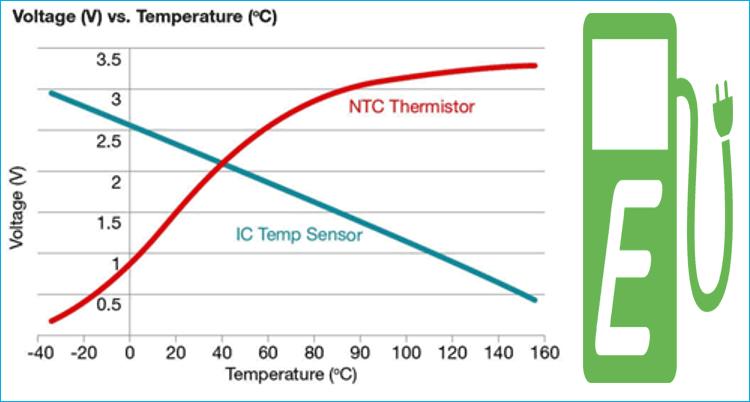 Temperature Monitoring System in Electric Vehicles