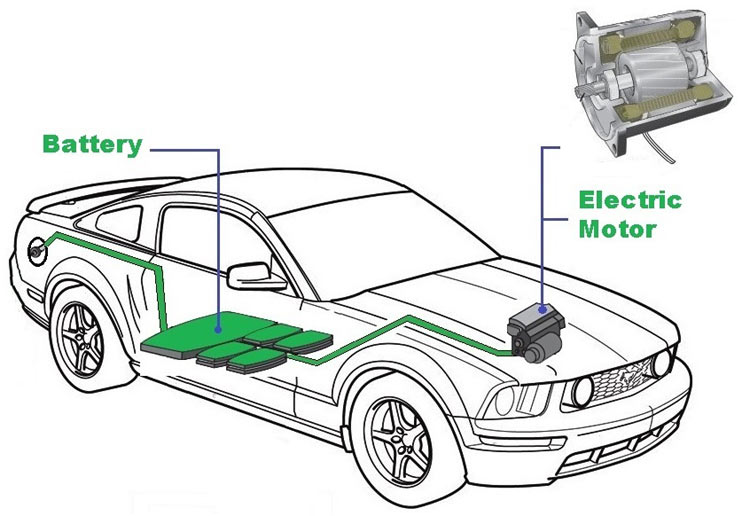 Different Types of Motors used in Electric Vehicles