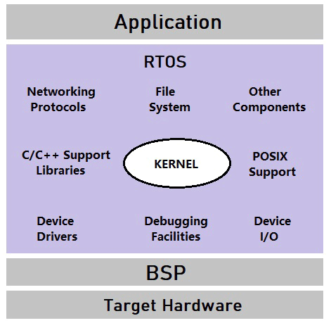 Understanding Real Time Operating System (RTOS)