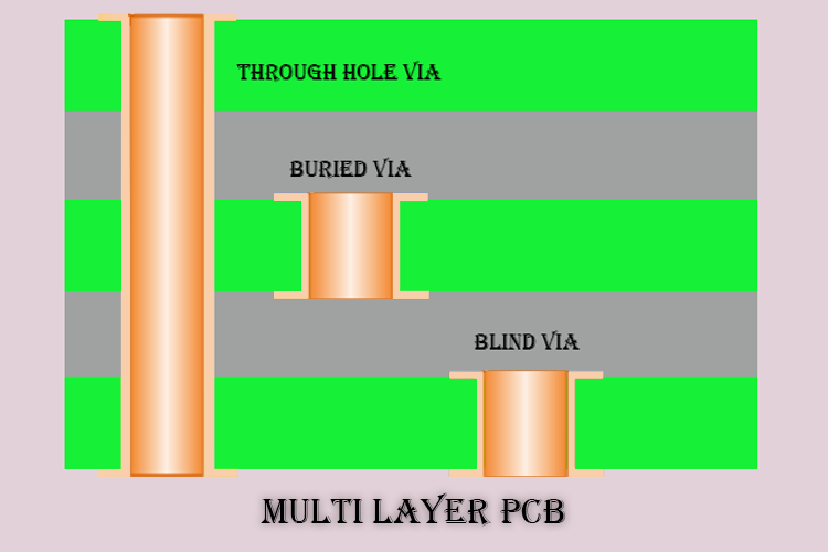 Different Types of Vias in PCB