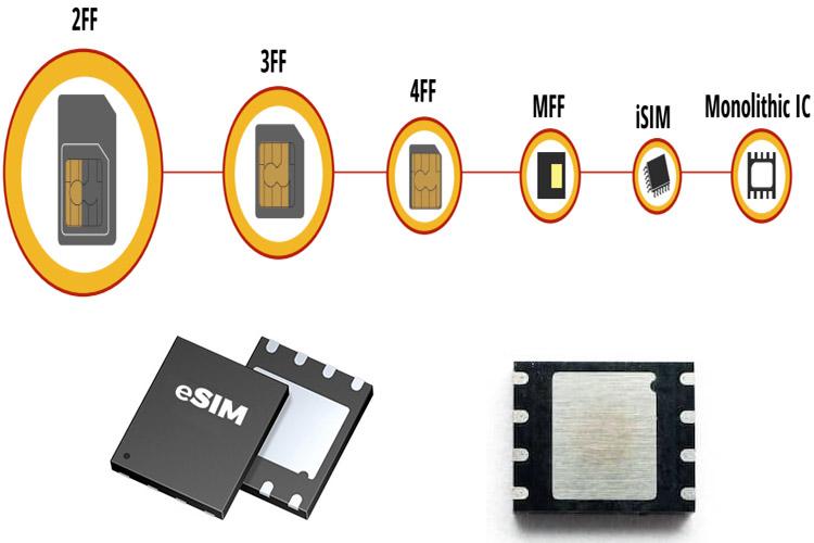 Embedded SIM (eSIM) Technology