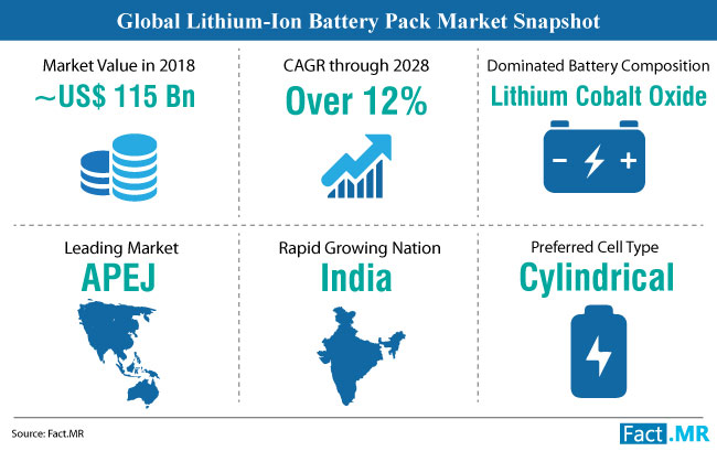 global lithium ion battery pack market research