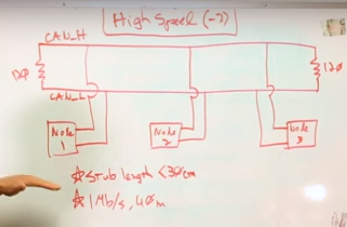 quick intro to Vehicle control protocols-CAN, FlexRay, LIN