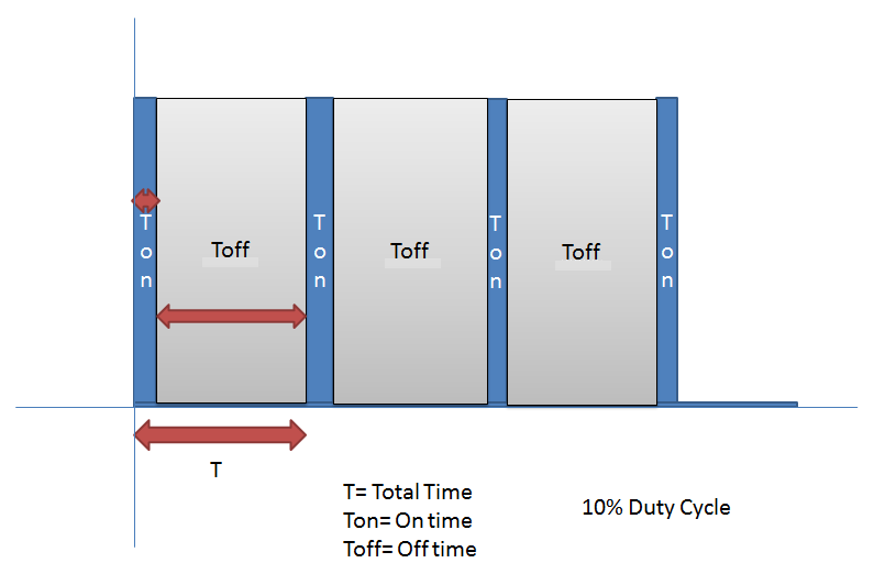 10% Duty Cycle