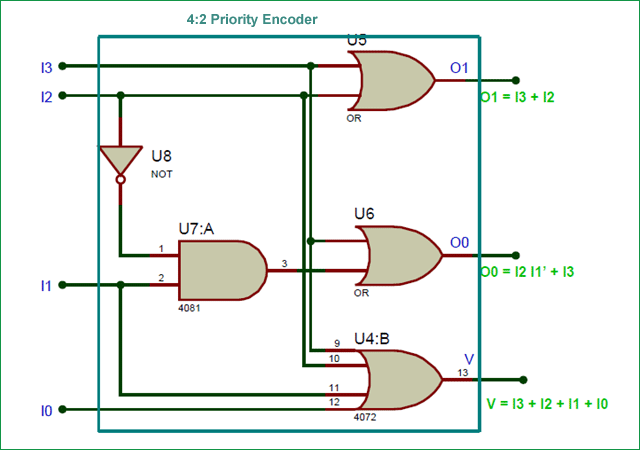 4:2 priority encoder circuit diagram