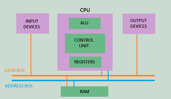 Address-bus-and-data-bus-in-PIC-microcontroller