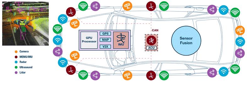 Advance Driver Assistance System for autonomous vehicles
