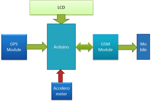 Arduino-Vehicle-Accident-Alert-System-block-diagram