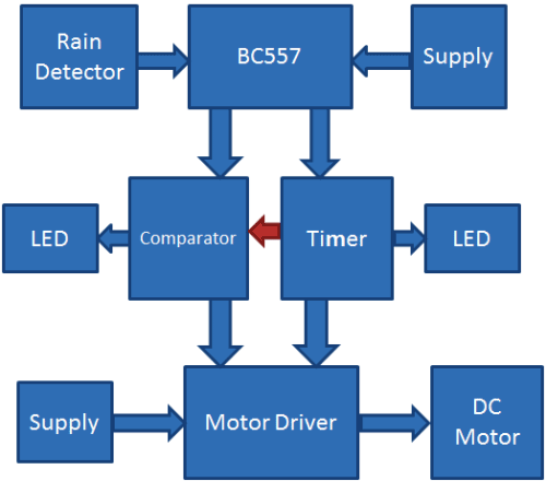 Automatic Rain Sensing Car Wiper using 555 block diagram automatic rain sensing wiper circuit using 555 timer ic Photo Sensor Wiring Diagram at bayanpartner.co