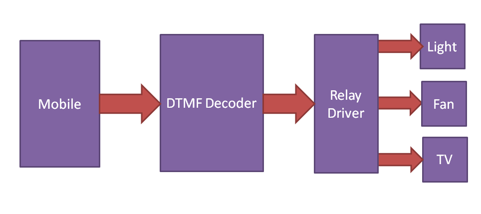 Block Diagram for DTMF Based Home Automation