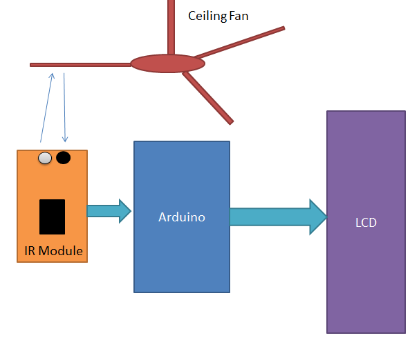 Arduino Tachometer Block Diagram
