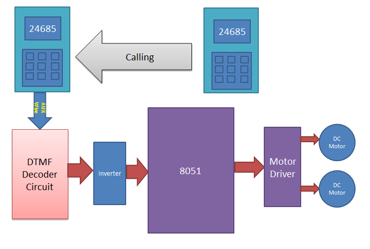 block diagram for cell phone controlled robot