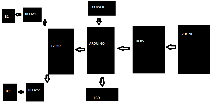 Bluetooth-controlled-home-automation-block-diagram