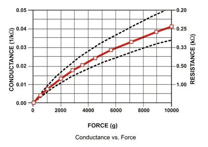 Force sensor weight resistance graph