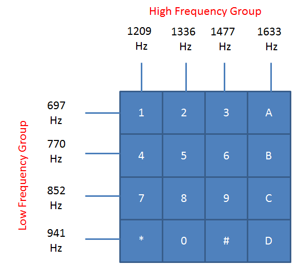 DTMF Frequency Group