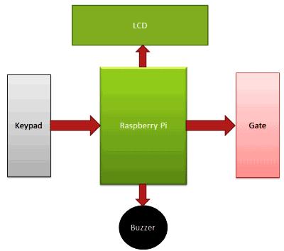 how to change the code on a digital door lock