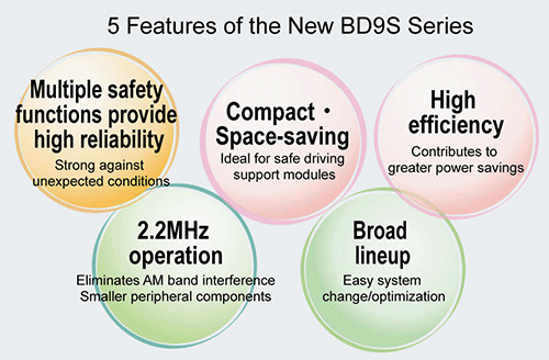5 Features of BD9S Series DC DC Converters