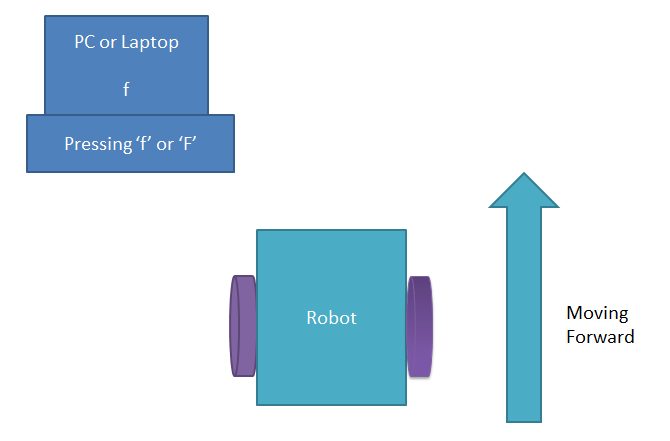 Arduino based computer controlled robot