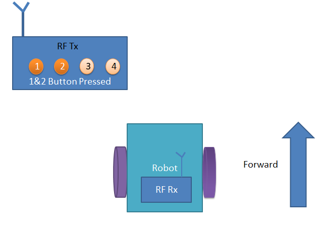 Forward moving to RF Controlled Robot