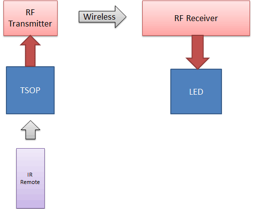 IR-to-RF-converter-block-diagram
