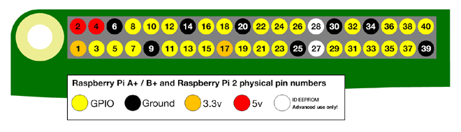 Raspberry Pi 2 Model B GPIO Layout