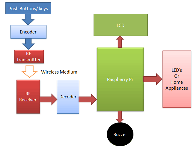 Raspberry-pi-RF-remote-control-block-diagram