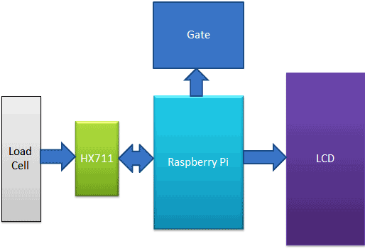 Raspberry-pi-automatic-gate-using-load-cell-and-hx711-block-diagram