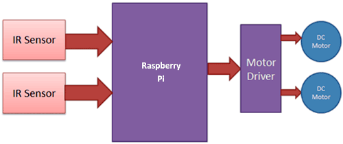 Raspberry pi line follower robot block-diagram