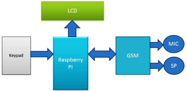 Raspberry-pi-mobile-phone-block-diagram