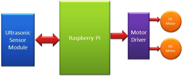Raspberry-pi-obstacle-avoiding-robot-block-diagram