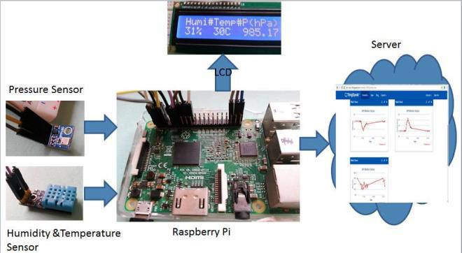 Raspberry Pi Weather Station  Monitoring Humidity