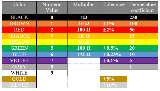 Resistor Color Code Calculator