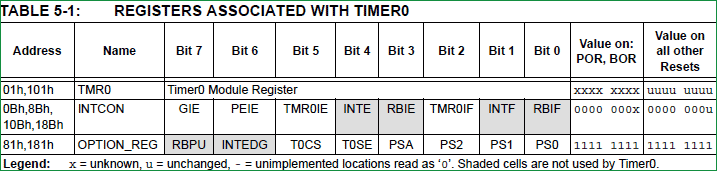 Understanding Timers in PIC Microcontroller with LED Blinking Sequence