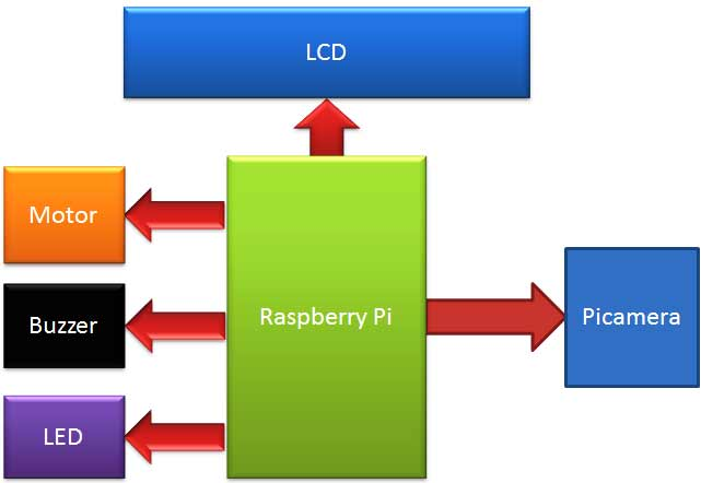 Visitor-monitoring-with-raspberry-pi-camera-block-diagram