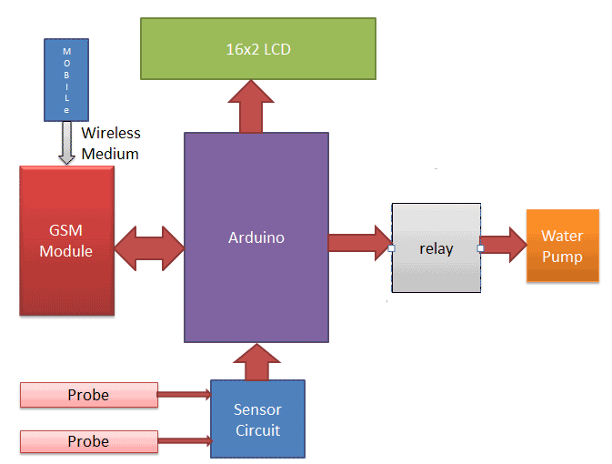 arduino-based-automatic-plant-irrigation-system-Block-Diagram