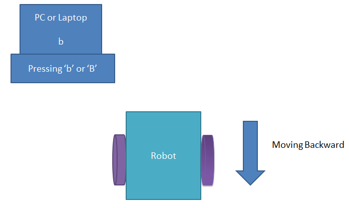 PC Controlled Robot Backward Move