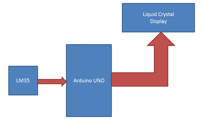 Arduino Thermometer Block Diagram