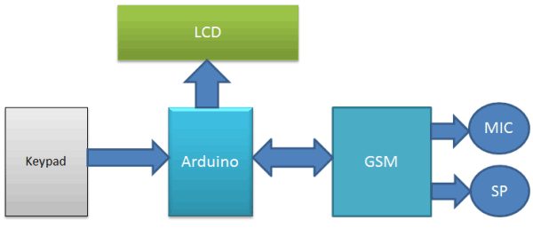 call-sms-using-arduino-and-gsm