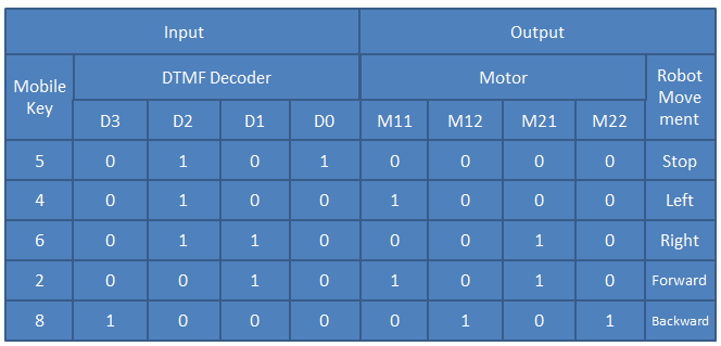 DTMF Robot Conditions
