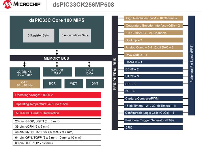 dsPIC33CK256MP508 Block Dia